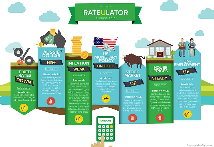rateulator-august