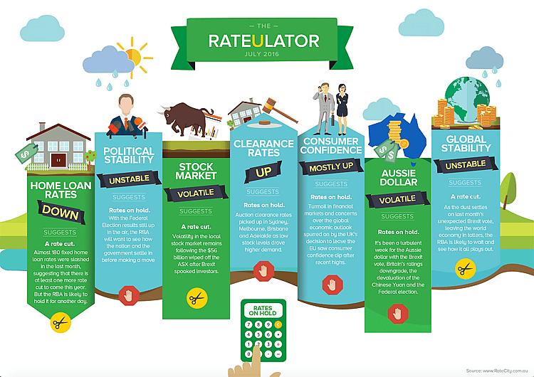 rateulator-july