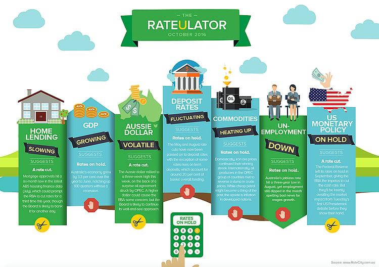 rateulator-october