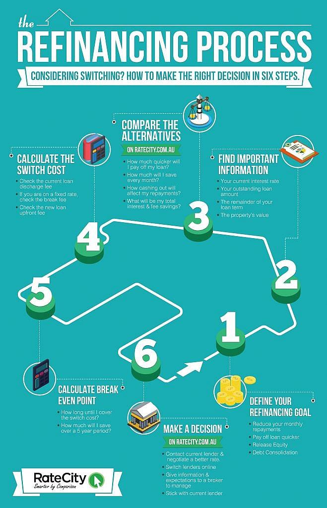 refinancingprocess-infographic-v22