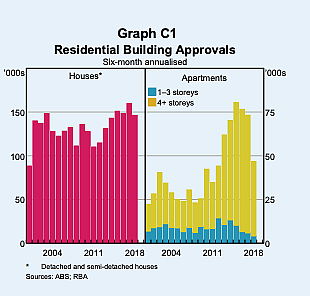 Graph showing residential building approvals between 2004 - 2018 from the RBA