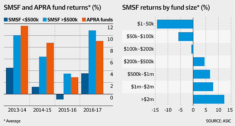 SMSF and APRA fund returns graphs