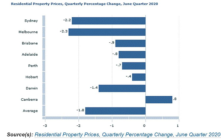 Residential property prices quarterly percentage change june quarter 2020.JPG