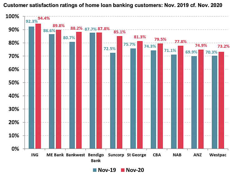 Roy Morgan Banking Satisfaction Stats
